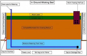 wickingbed_diagram1